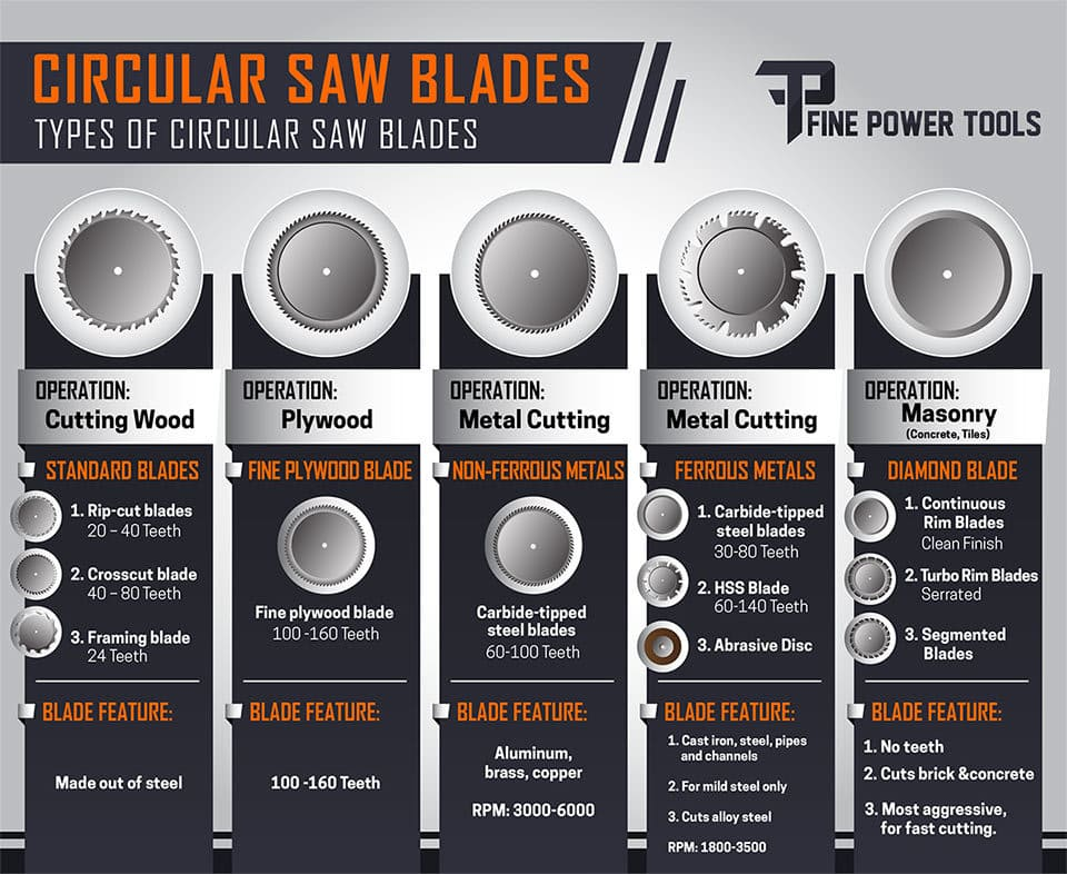 Circular Saw Blades  What is the Best Blade for Metal, Wood