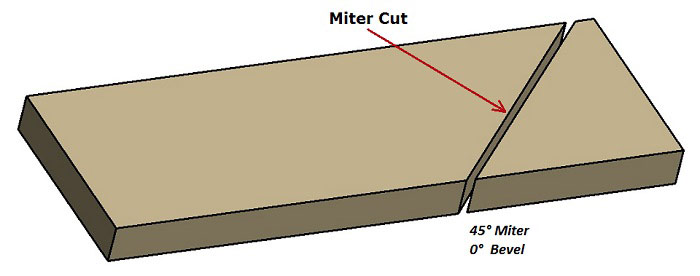 Miter Cut explained