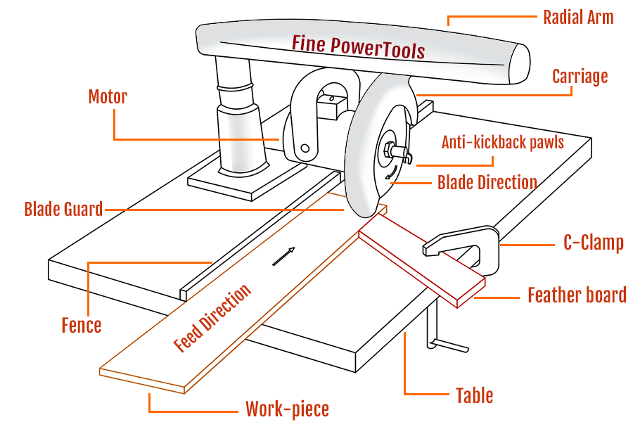 Ripping on a Radial Arm Saw